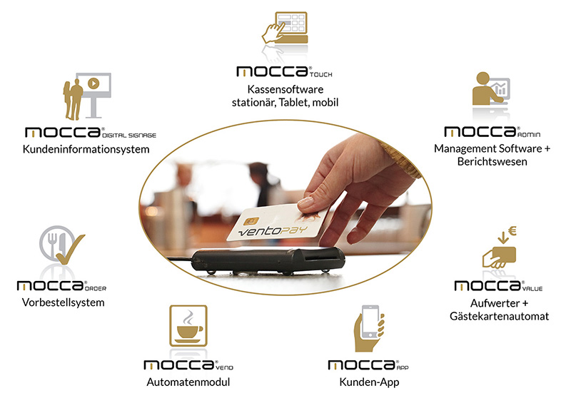 Systemgrafik bargeldloses Kassensystem mocca®