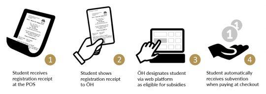 Registration process for the digital ÖH bonus system Mensa.Club