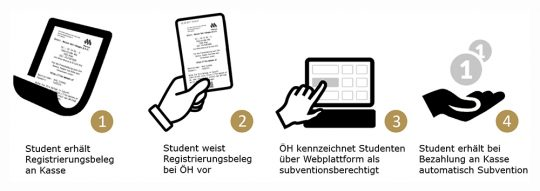 Registrierungsprozess zum digitalen ÖH-Bonussystem Mensa.Club