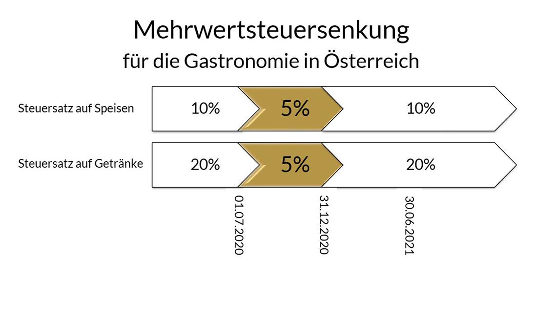 Mehrwertsteuersenkung (MwSt) in Österreich