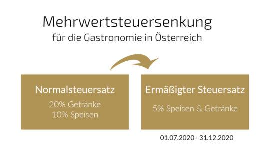Mehrwertsteuersenkung für die Gastronomie in Österreich