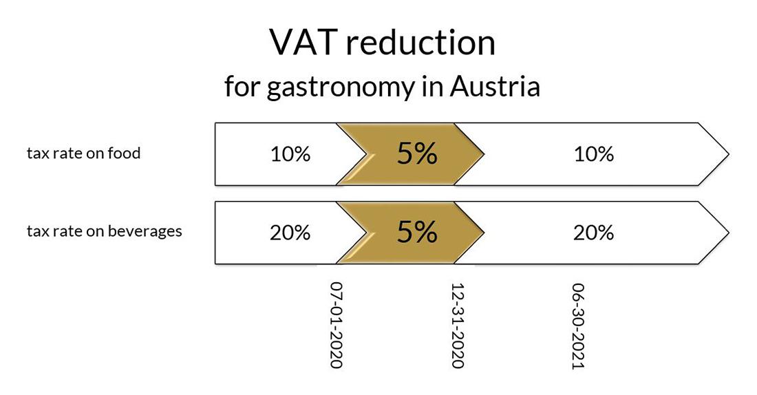 VAT reduction in Austria