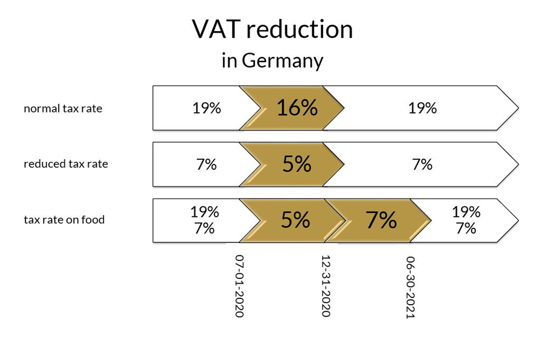 VAT reduction in Germany