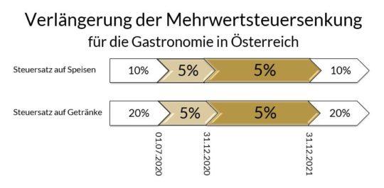 Verlängerung der Mehrwertsteuersenkung in Österreich
